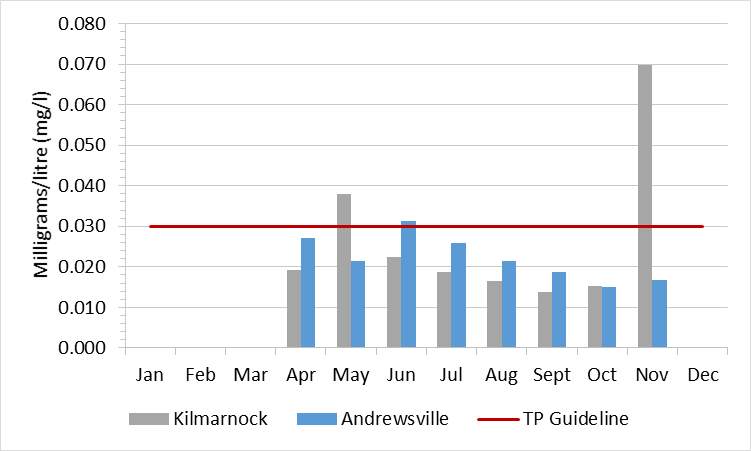 Figure 2 Total phosphorous concentrations in the Rideau River, 2003-2008