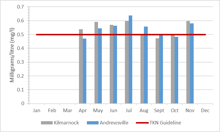 Figure 5 Total Kjeldahl nitrogen concentrations in the Rideau River, 2009-2014