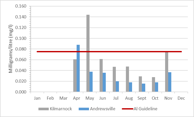 Figure 6 Summary of aluminum concentrations in the Rideau River, 2003-2008