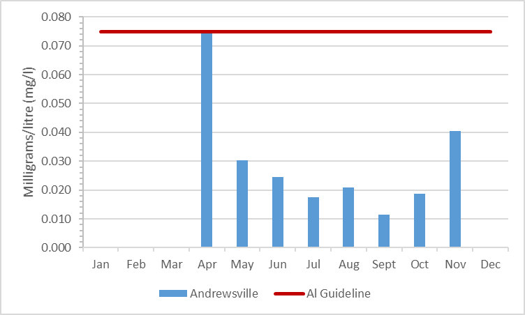 Figure 7 Summary of aluminum concentrations in the Rideau River, 2009-2014