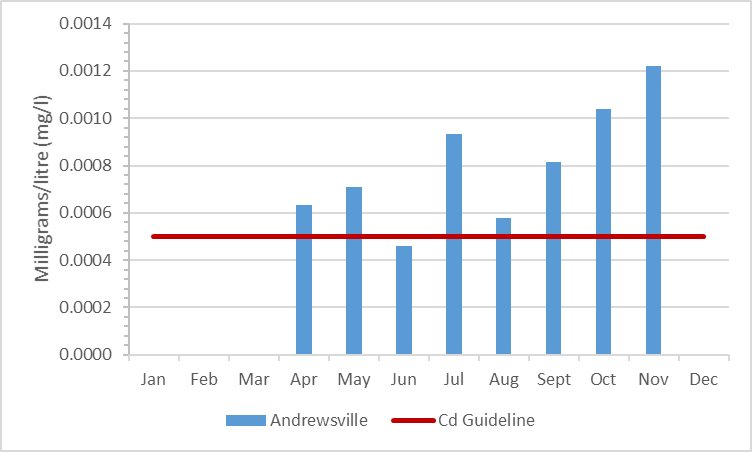Figure 9 Summary of cadmium concentrations in the Rideau River, 2009-2014