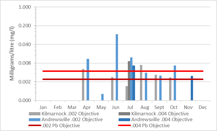 Figure 10 Summary of lead concentrations in the Rideau River, 2003-2008